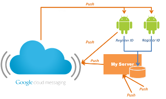 Google Cloud Messaging Hacking